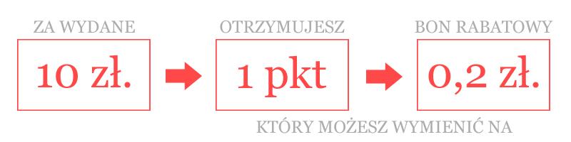Punkty Lojalnościowe w Silveris.pl
